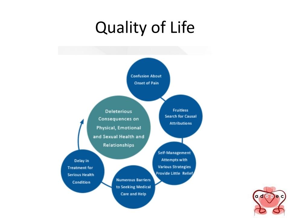 Calidad de Vida con Vulvodinia
